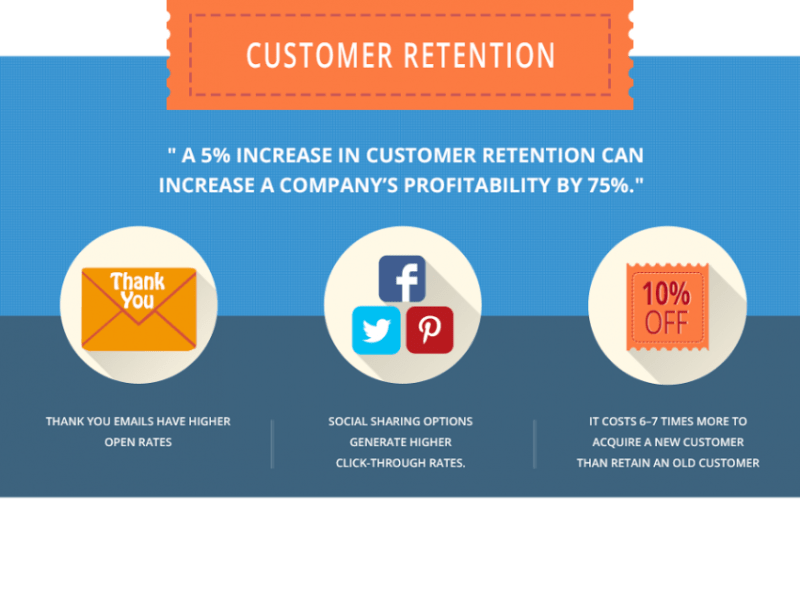 How To Gain And Retain Customers
